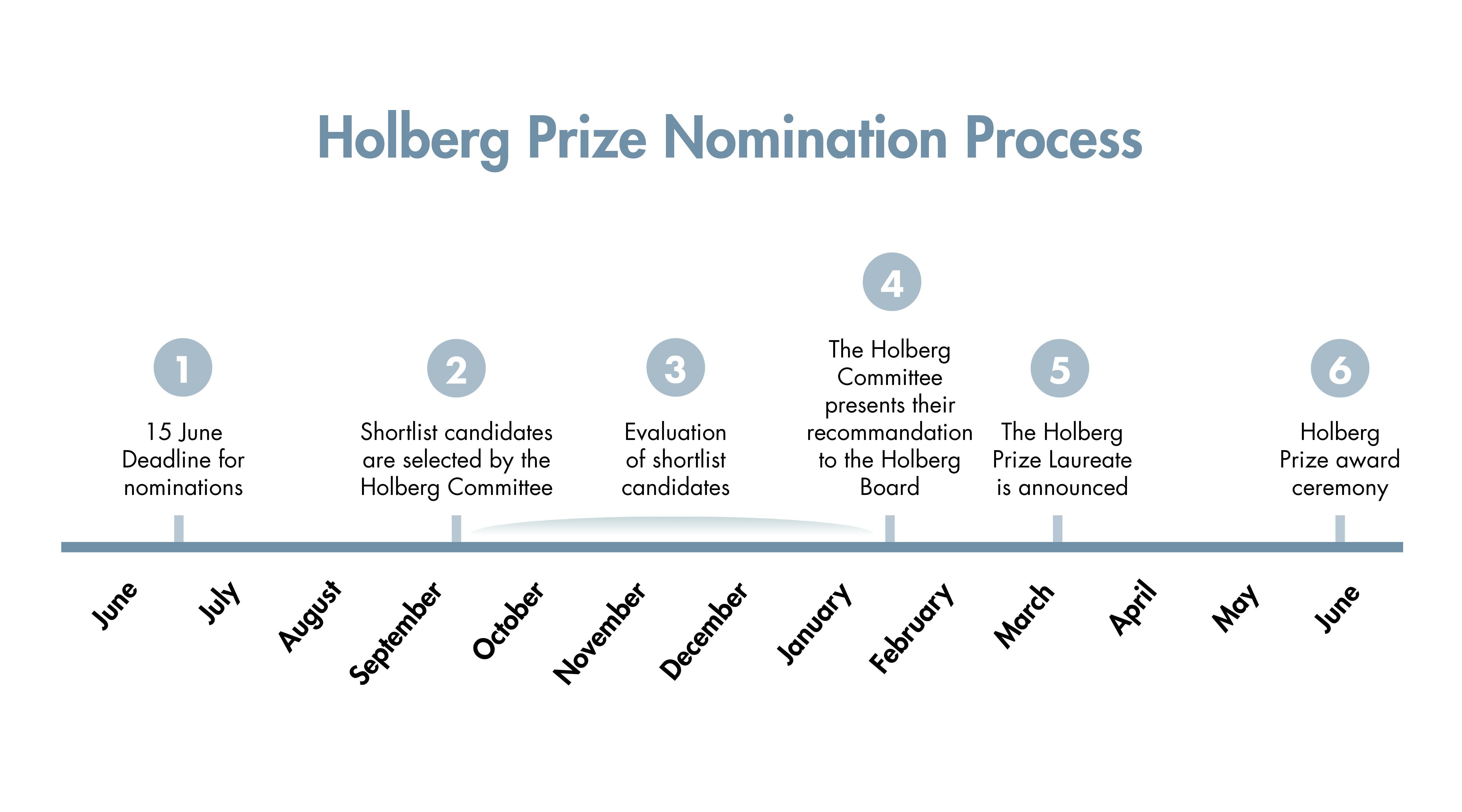 Nominasjonstidslinje C_bruk.jpg