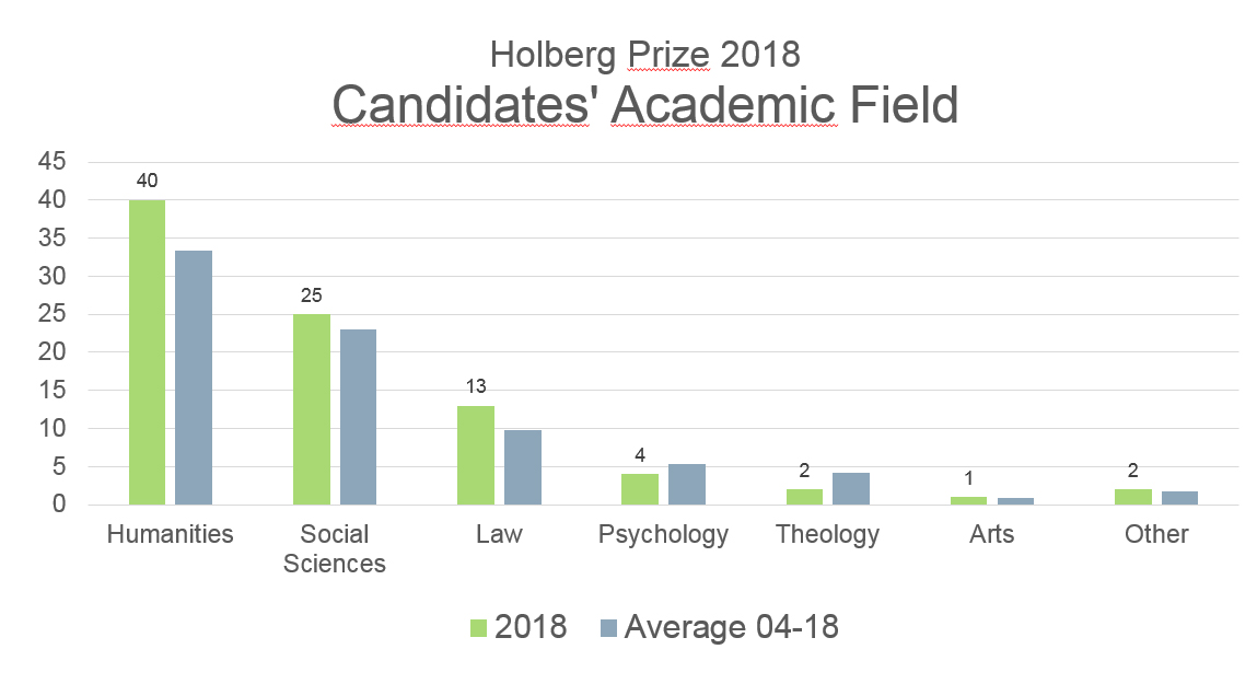 academic fields_HP 2018.jpg